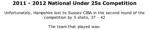 2011 - 2012 National Under 25s Competition  Unfortunately, Hampshire lost to Sussex CIBA in the second round of the competition by 5 shots, 37 - 42  The team that played was: